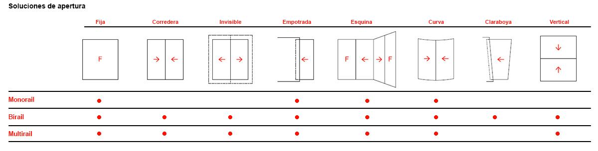 sistemas de apertura